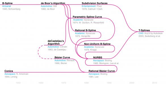 14-Development-of-Computation-Spline-V4-585x304