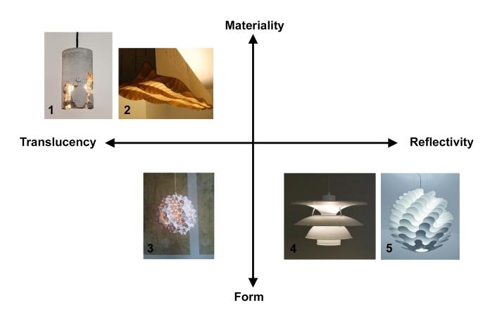 Parametric Lighting Fixture Diagram