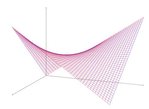 simple hyperbolic paraboloid