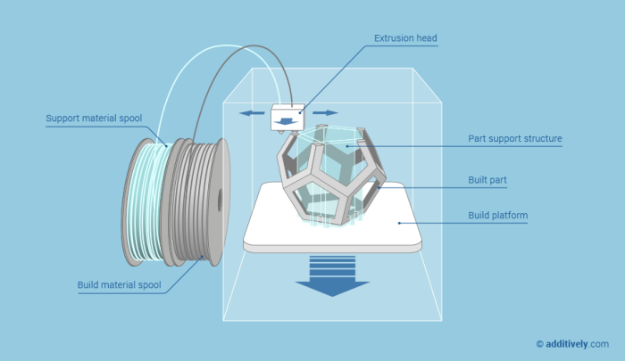 additive-manufacturing-fused-deposition-modeling-en